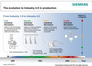 Siemens and other German industrial leaders trace the development of industry through four phases. Image © Siemens